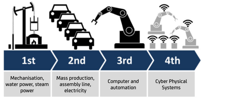 Infographic showing evolution of manufacturing.