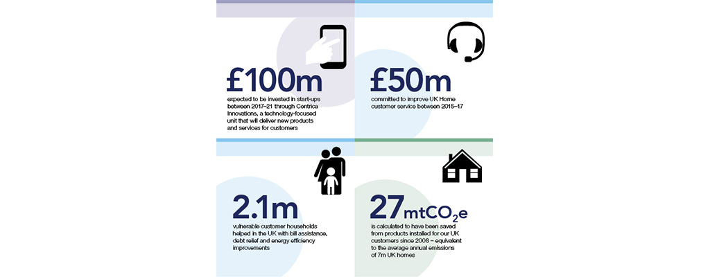 Infographic for centrica