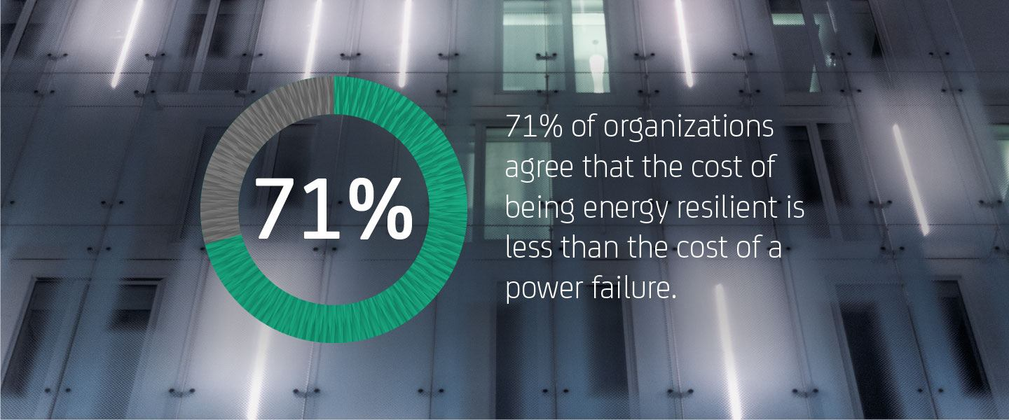 71% of organizations agree that the cost of being energy resilient is less than the cost of a power failure