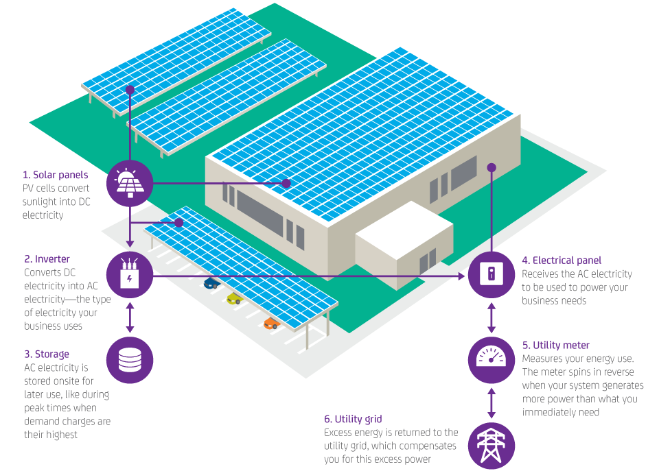 How Solar and Storage works